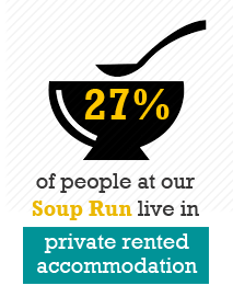 Infographic showing 27% of people at Cork Simons Soup Run are in private rented accommodation.