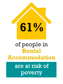 Infographic showing 61% of people in rental accommodation are at risk of poverty.